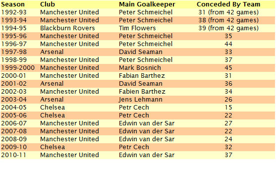 Premier League Winning Goalkeepers